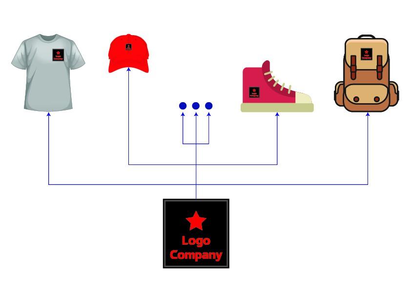 Sử dụng logo cao su để may vào áo quần và ba lô