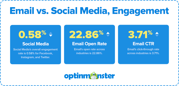 email-vs-social-media-engagement-3