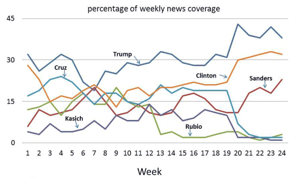 percentage of weekly news coverage