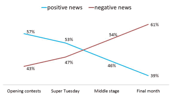 Trend in Tone of Trump's News Coverage