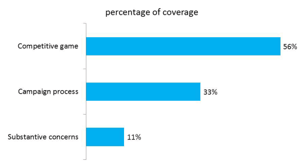 Coverage Topics