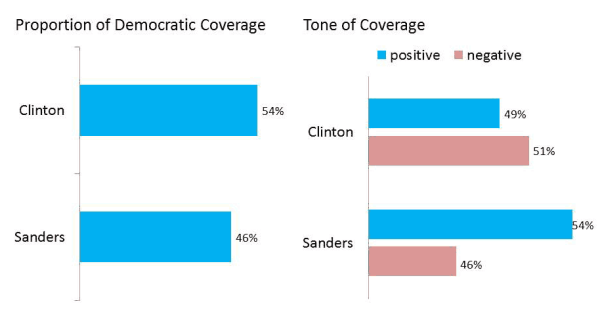 Democratic Candidate Coverage—Super Tuesday Period