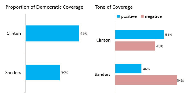 Democratic Candidate Coverage—Middle Stage