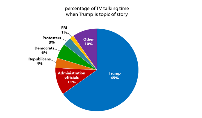 Percentage of TV talking time when Trump is topic of story