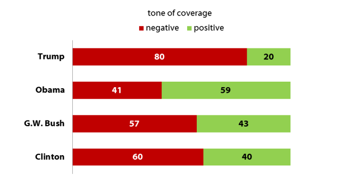 tone of coverage