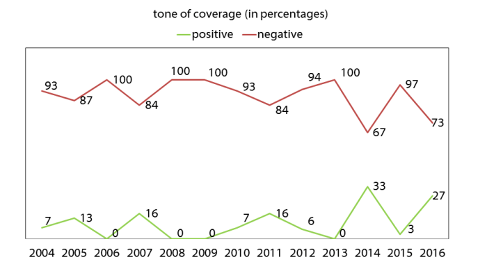 Chart of tone of coverage
