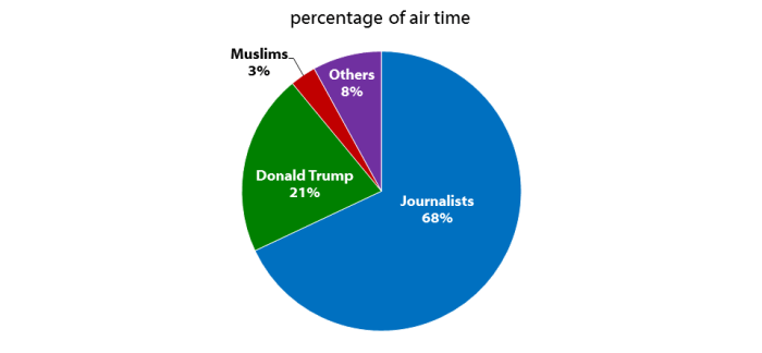 Charts of who speaks about Muslims in the news