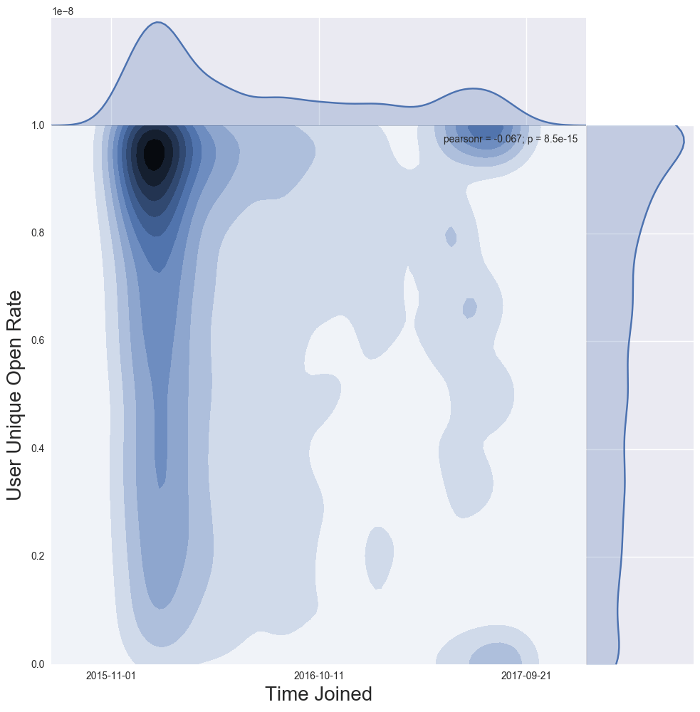Using Data Science Tools for Email Audience Analysis: A Research