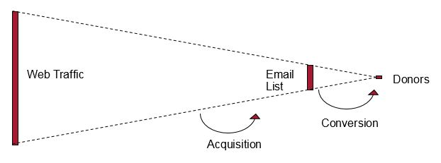Using Data Science Tools for Email Audience Analysis: A