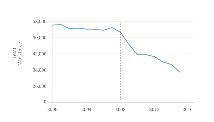 Figure 1. Newsroom employees at U.S. Newspapers, 2000-2015