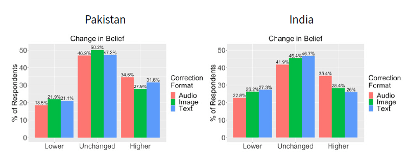 Figure shows rates at which respondents in Pakistan and India reported changing their beliefs based on being shown misinformation corrections in audio, image, or text format.