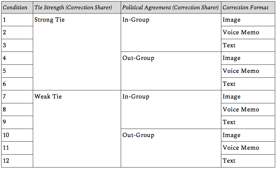 Table shows 12 treatment conditions for the factorial study design: all combinations of Strength (Strong Tie/Weak Tie), Political Agreement (In-Group/Out-Group), and Correction Format (Image, Voice Memo, or Text).