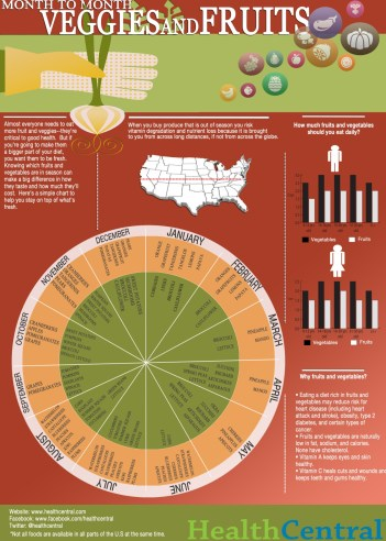 month-to-month-veggies-and-fruit-infographic-your-guide-to-seasonal-cooking