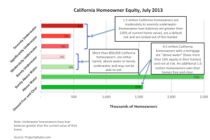 """2.3 Million California Homeowners Are """"Imminent"""" or Clearly Underwater"""