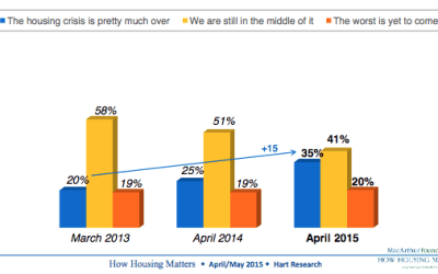 35% of Americans Say Housing Crisis is Over