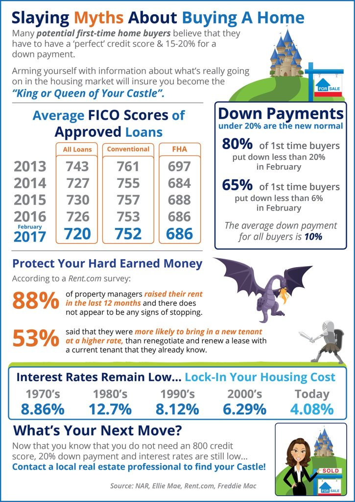 Slaying Home Buying Myths