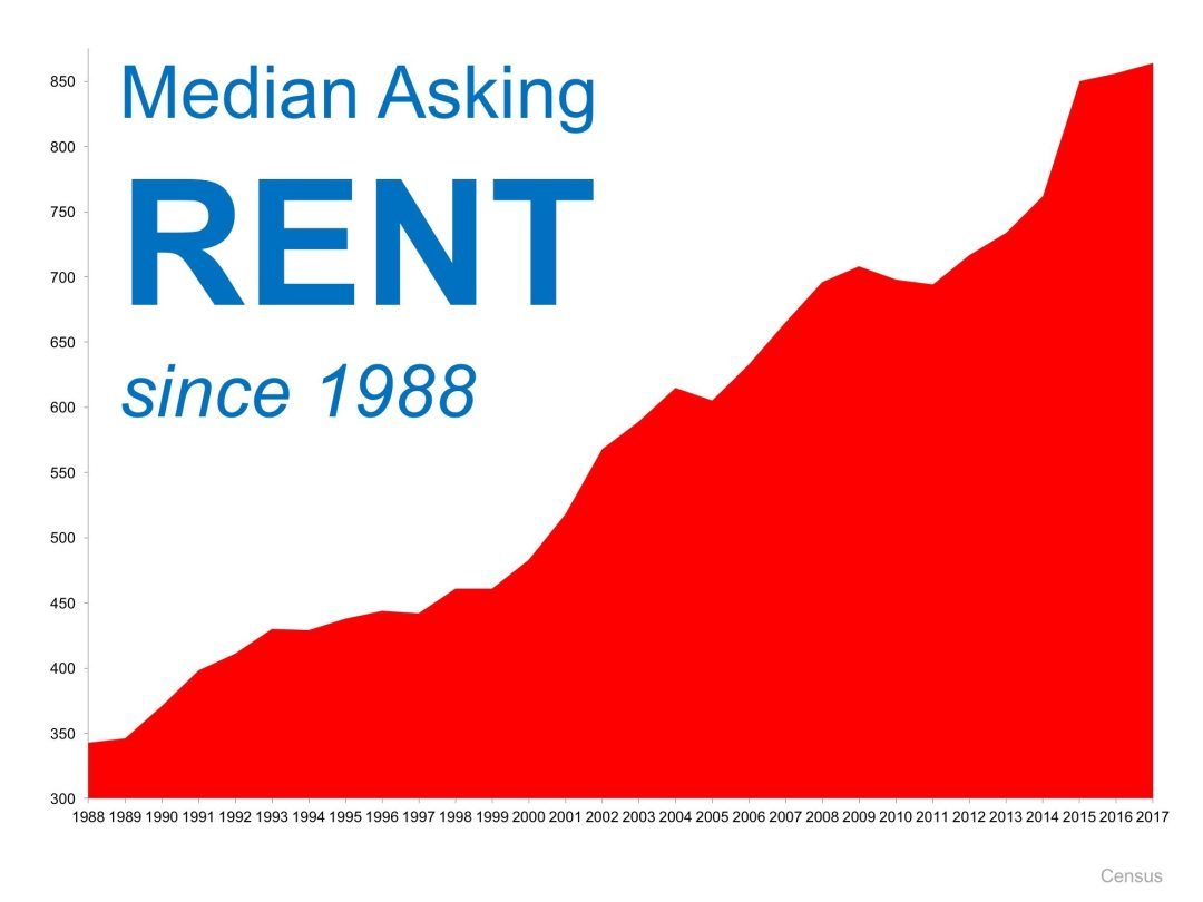When Is A Good Time To Rent A Home or Apartment?