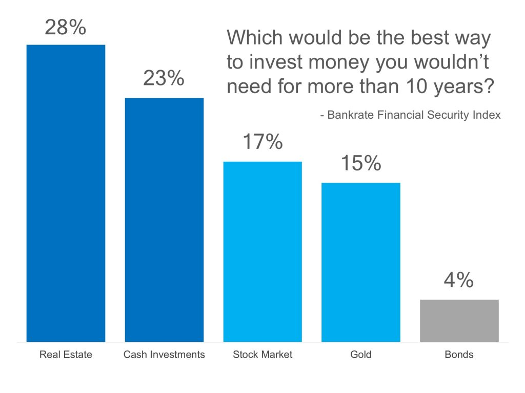 Americans Believe Real Estate is Best Long Term Investment