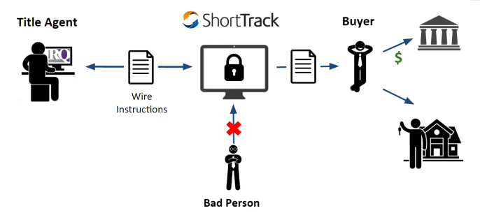 Pleasing Secure Wire Instructions Shorttrack Wiring 101 Tzicihahutechinfo