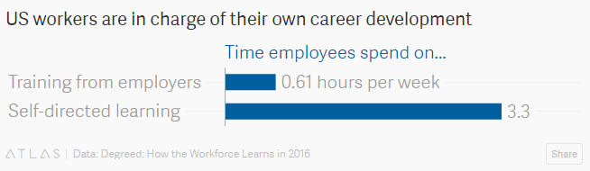 Self-training : Employees want to train themselves… by themselves!