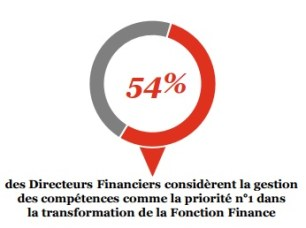 capital humain transformation fonction finance