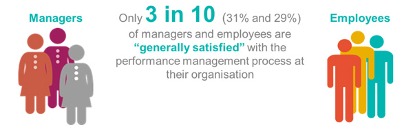 perfomrance management-Only-3-in-10-managers-and-employees-are-satisfied