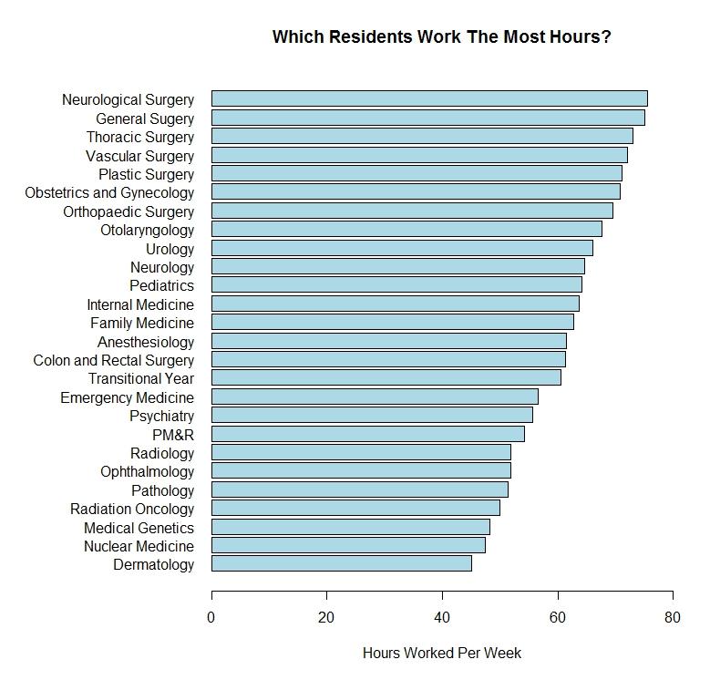 Which residents work the hardest? | ShortWhiteCoats.com