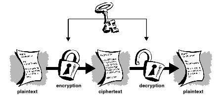 Encryption and Decryption through the same key