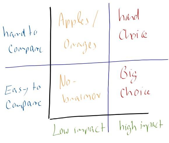 hard choice model