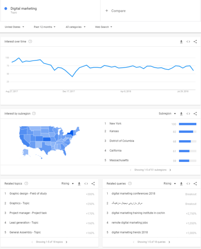 """users search for """"Digital Marketing."""""""