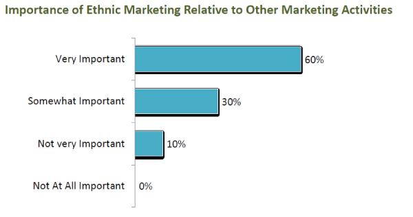 Importance-of-ethnic-marketing