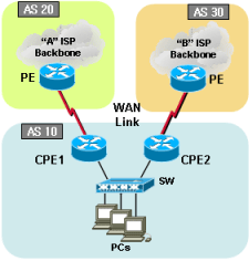 6-2-1  Cisco dual BGP with Community string-HSRP (Load