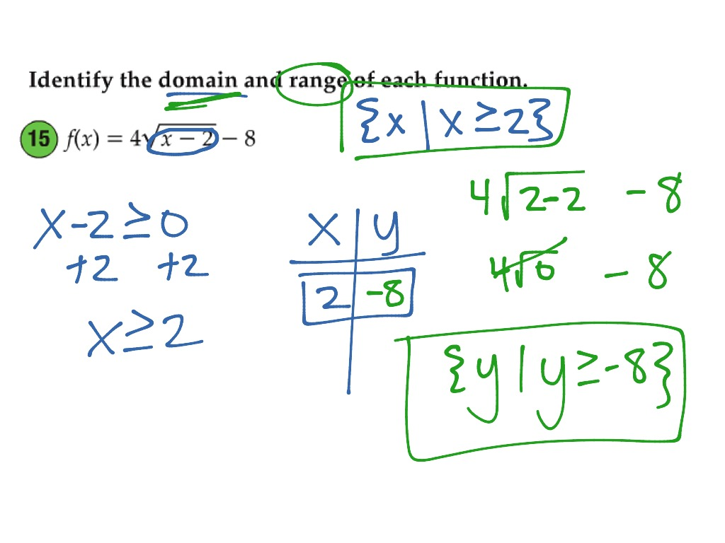 Range Of A Square Root Function