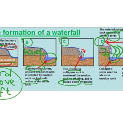 Diagram Of How A Waterfall Is Formed Craftsman Lawn Tractor Mower Deck Formation Physical Geography Showme