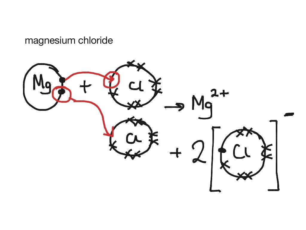 sodium chloride dot diagram 1uz wiring showme acetic acid and cross
