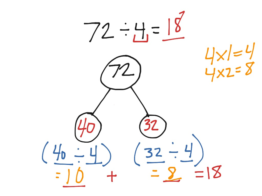 Division With Number Bonds And Distributive Property