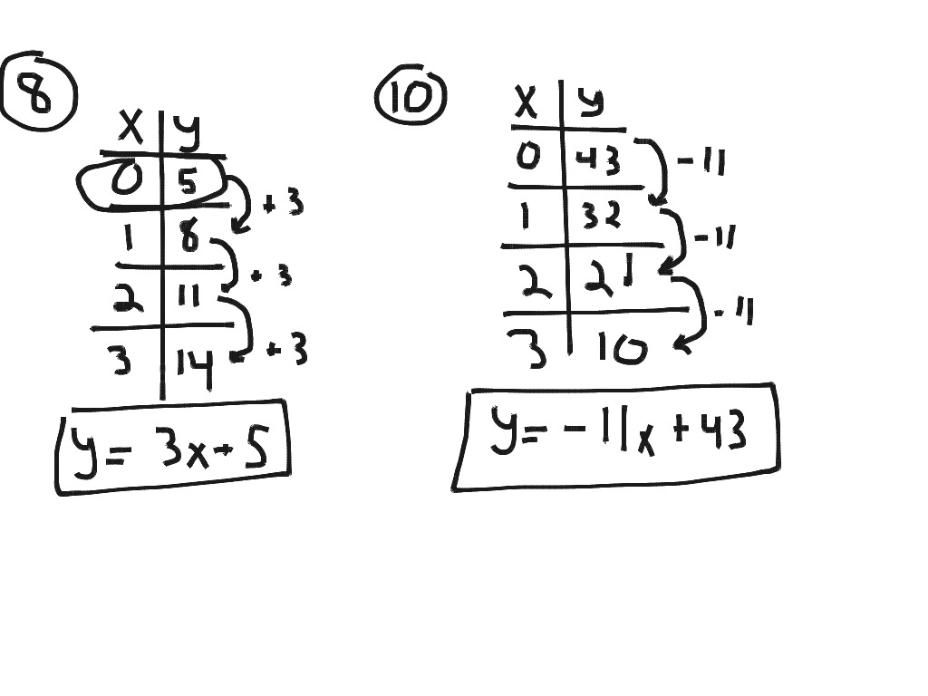4 2 Patterns And Linear Functions 2 10 Even