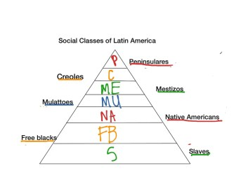 Social classes of la History World History Latin America ShowMe