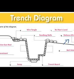 diagram of trench [ 1024 x 768 Pixel ]