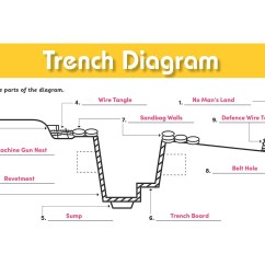 Ww1 Trench System Diagram Nissan Navara D40 Wiring Diagrams Simple Of A Search For