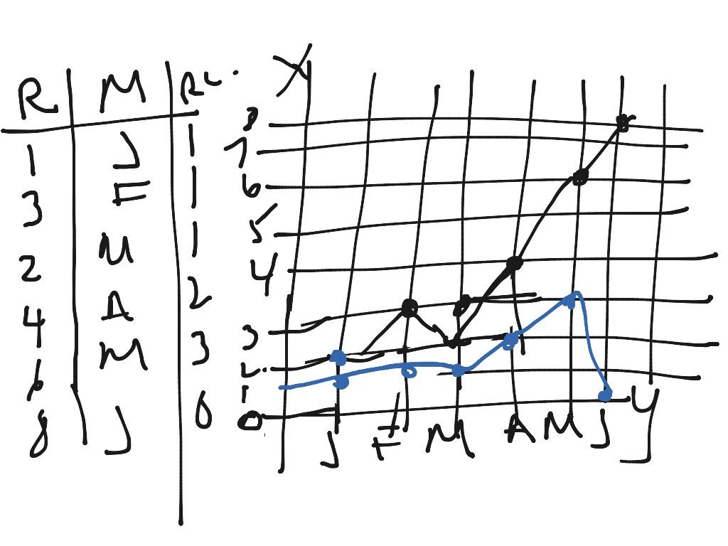 Double Broken Line Graph