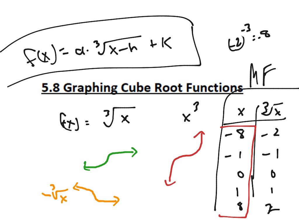 5 8 Graphing Cube Root Functions