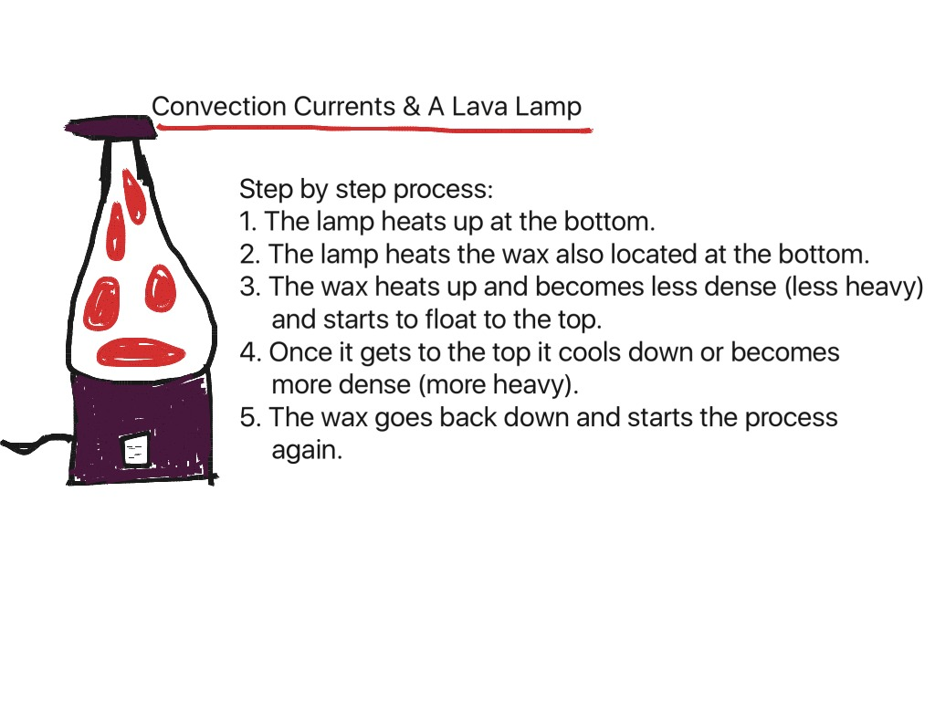 Convection Currents And A Lava Lamp