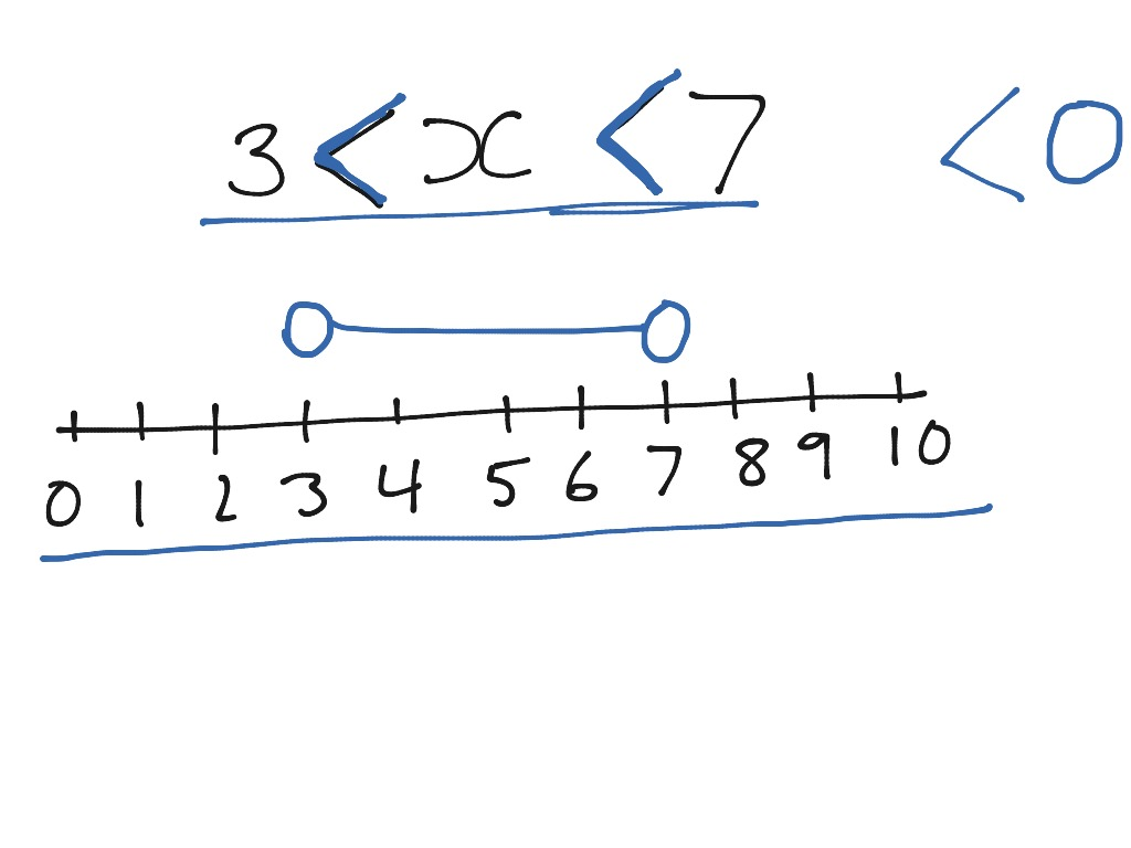 Inequalities On A Number Line Part 1