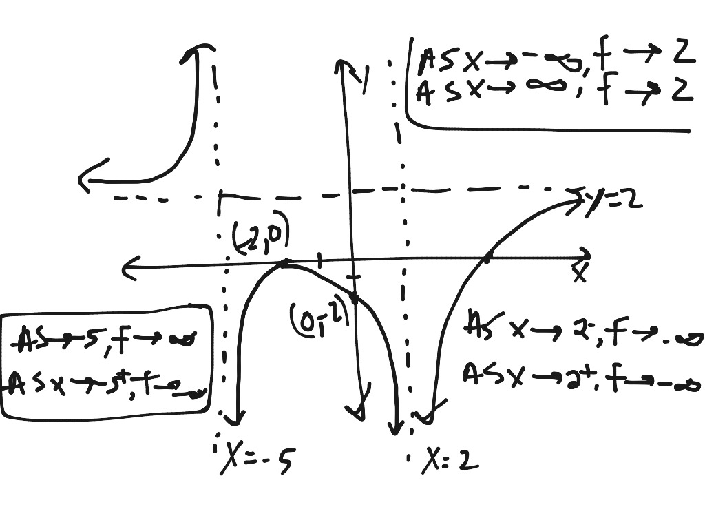 Graphing a Rational Function with Multiple Asymptotes