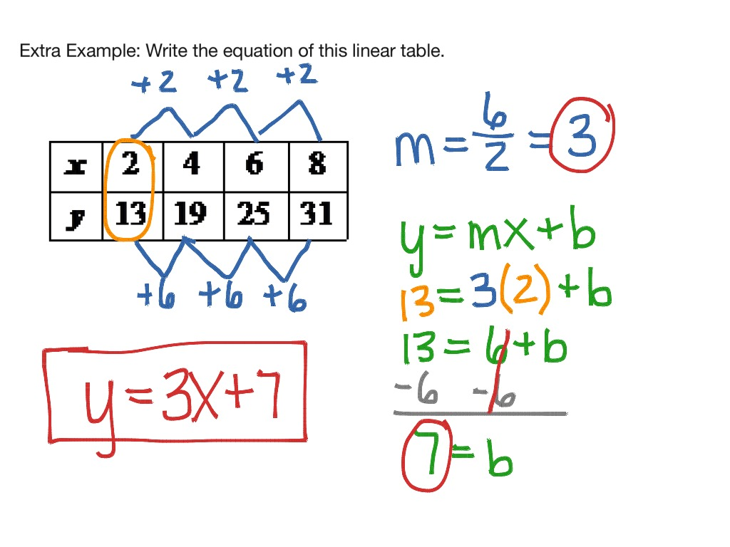 Writing Linear Equations From A Table