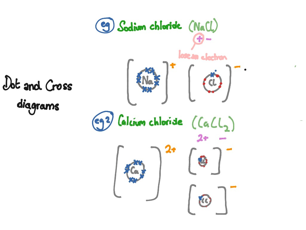sodium chloride dot diagram software to draw er showme acetic acid and cross