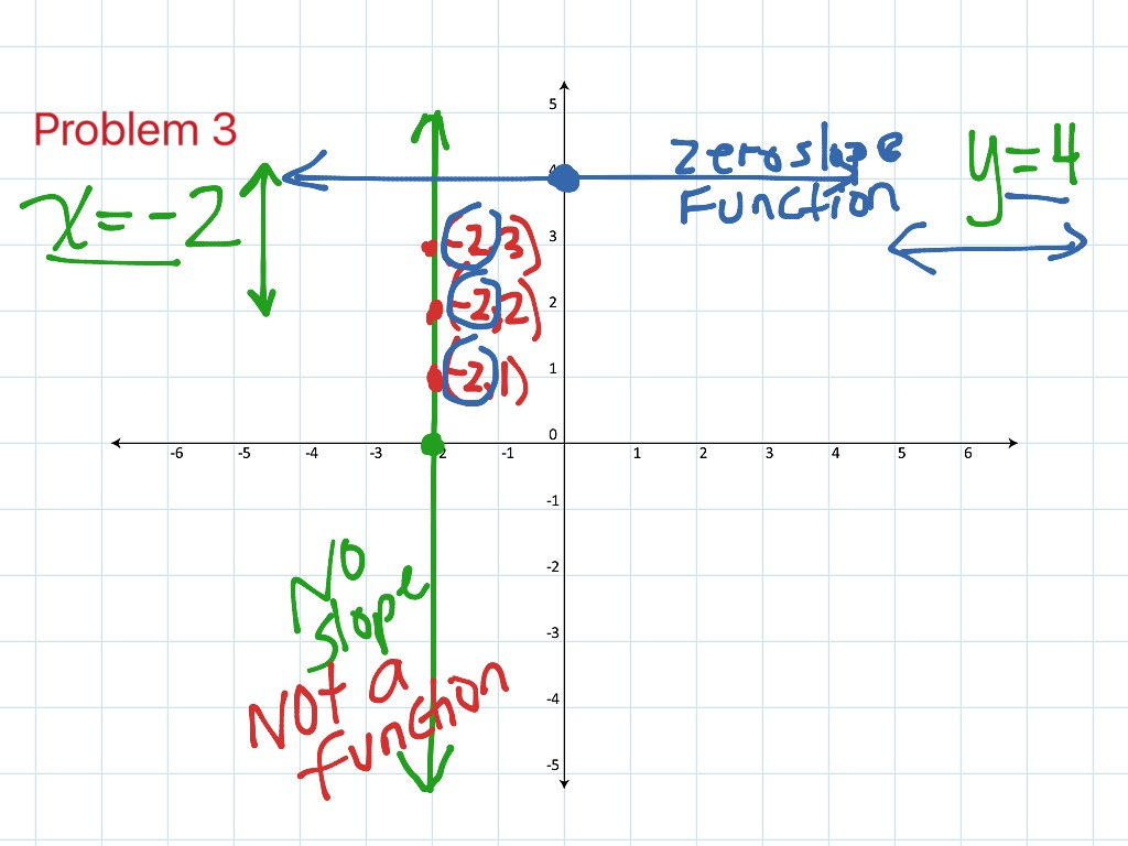 Finding The X And Y Intercepts Using Standard Form