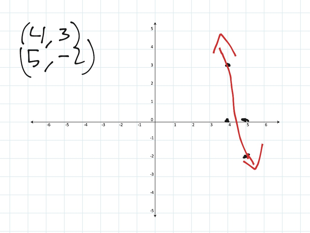 How To Graph Points On A Plane