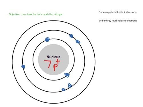small resolution of diagram of nitrogen wiring diagram diagram of nitrogen cycle easy bohr model for nitrogen science